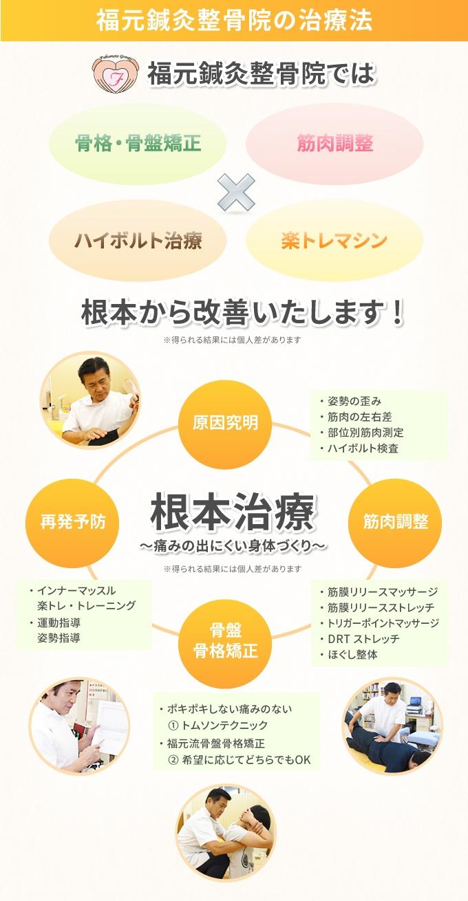 福元鍼灸整骨院では根本から改善します!